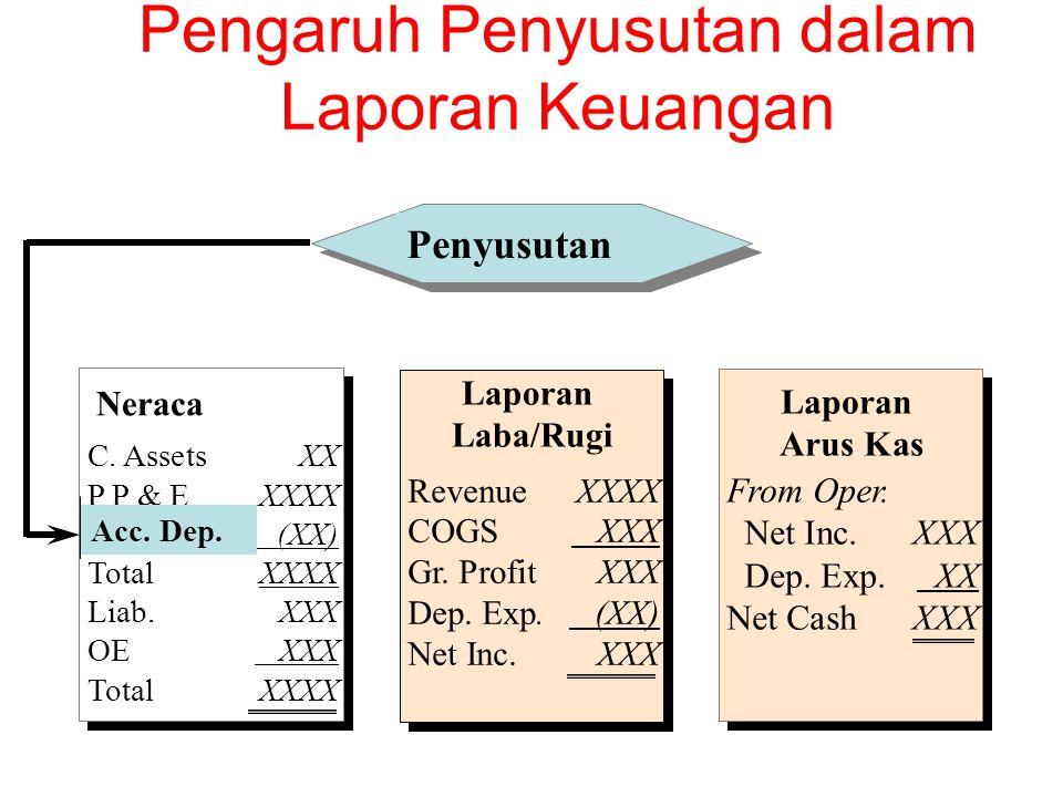Pengaruh Penyusutan dalam Laporan Keuangan