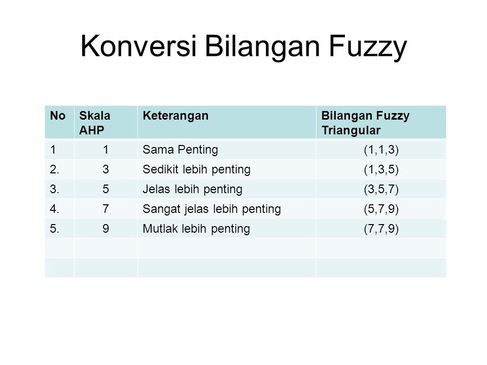 Konversi Bilangan Fuzzy