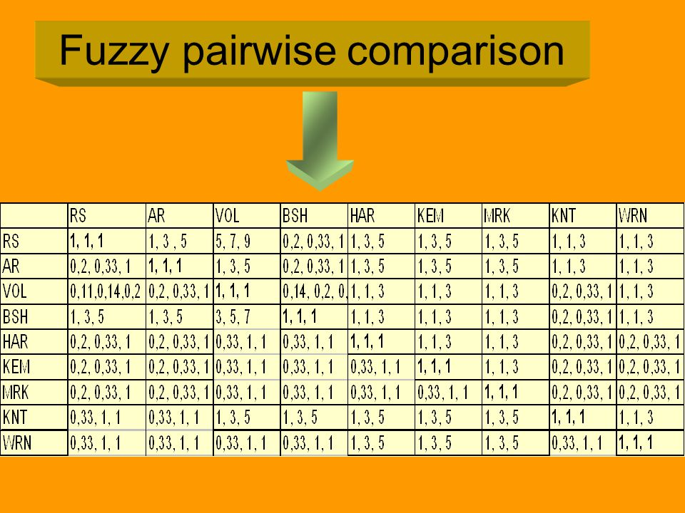 Fuzzy pairwise comparison