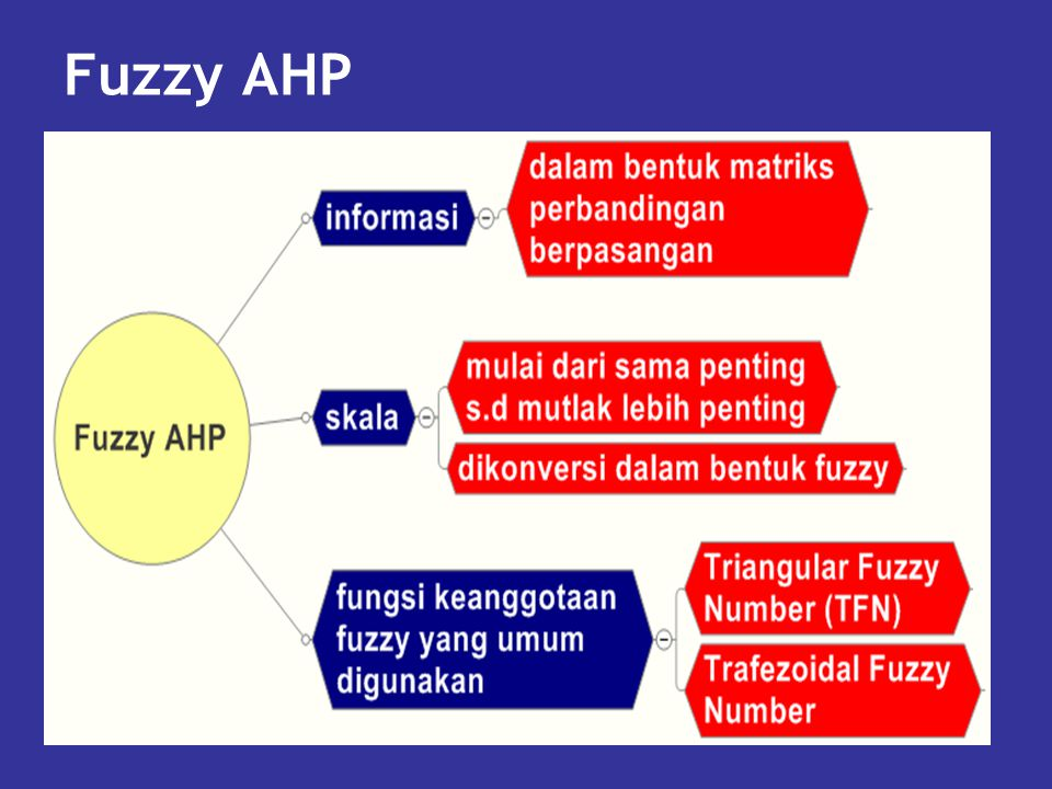 Fuzzy AHP