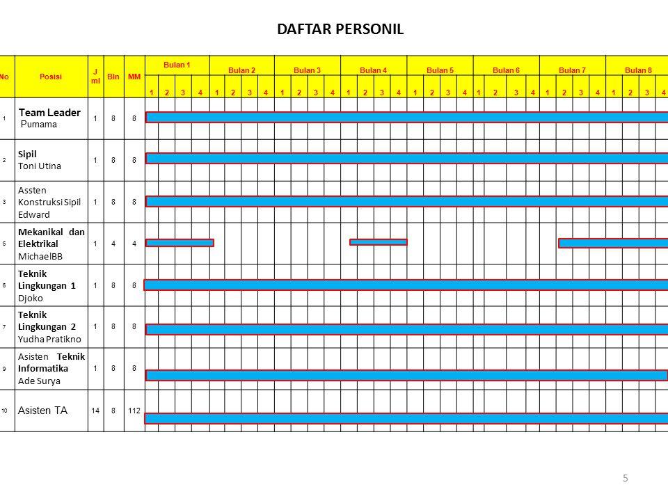DAFTAR PERSONIL Team Leader Sipil Toni Utina Assten Konstruksi Sipil