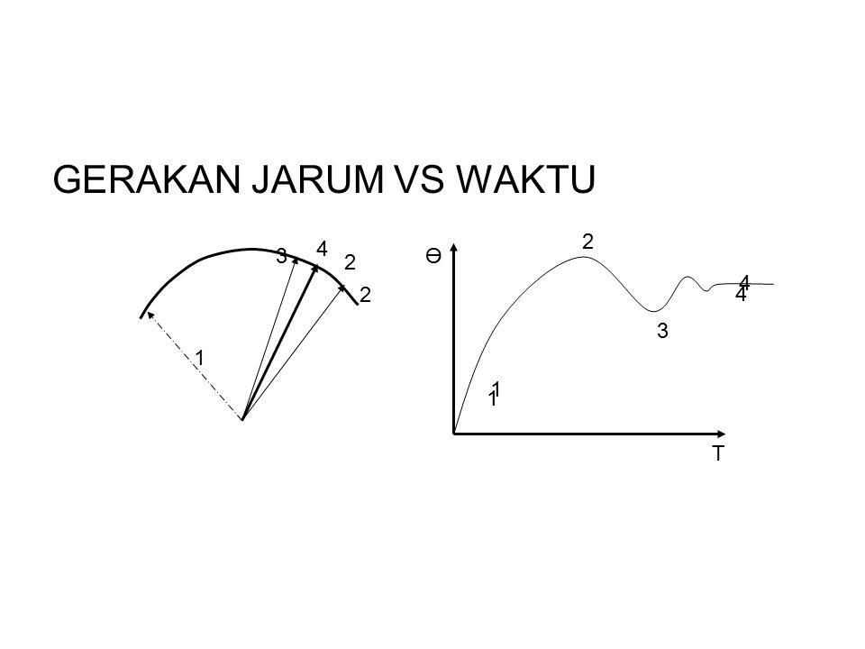 GERAKAN JARUM VS WAKTU 2 4 3 Ө 2 4 2 4 3 1 1 1 T