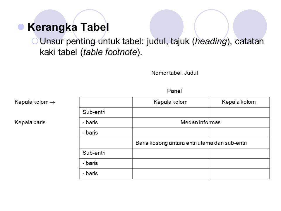 Kerangka Tabel Unsur penting untuk tabel: judul, tajuk (heading), catatan kaki tabel (table footnote).