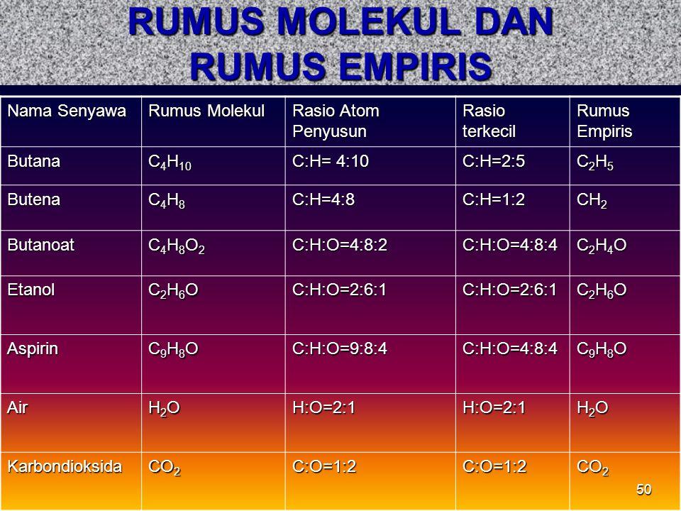 RUMUS MOLEKUL DAN RUMUS EMPIRIS