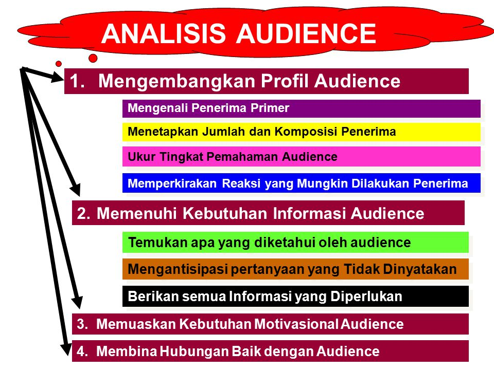 ANALISIS AUDIENCE 1. Mengembangkan Profil Audience