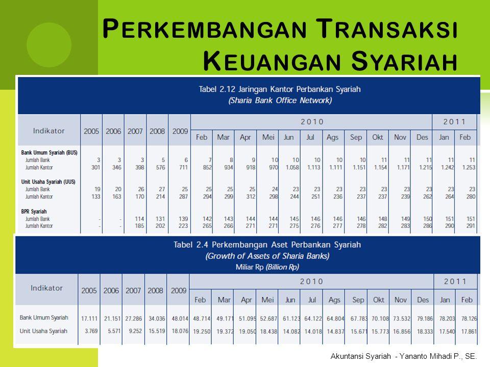 Perkembangan Transaksi Keuangan Syariah