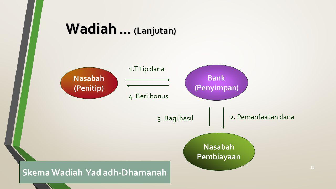 Wadiah ... (Lanjutan) Skema Wadiah Yad adh-Dhamanah Bank Nasabah