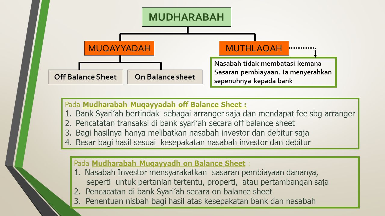 MUDHARABAH MUQAYYADAH MUTHLAQAH Off Balance Sheet On Balance sheet