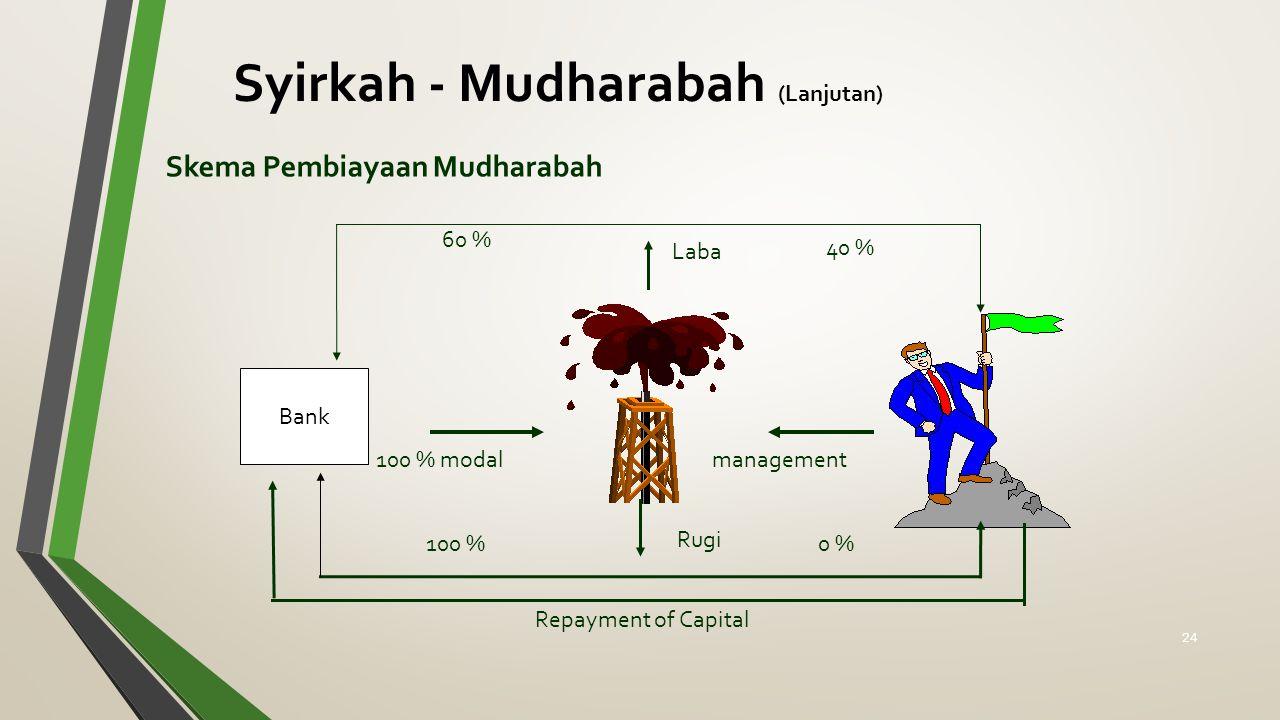 Syirkah - Mudharabah (Lanjutan)