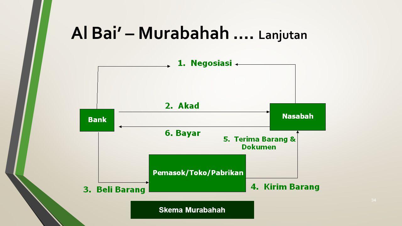 Al Bai' – Murabahah .... Lanjutan
