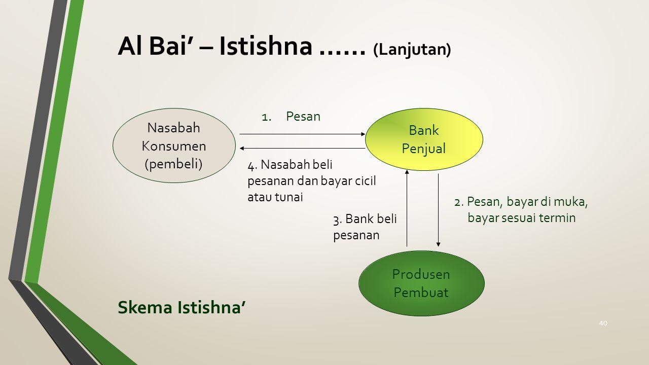 Al Bai' – Istishna ...... (Lanjutan)