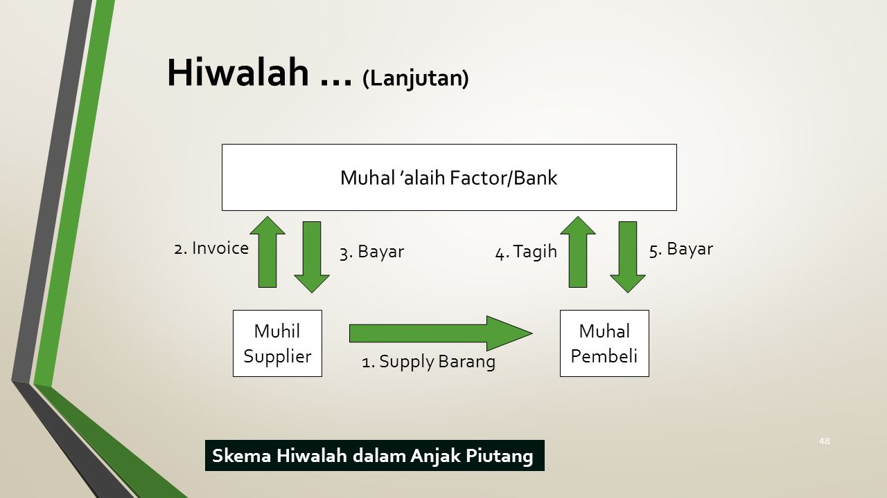 Muhal 'alaih Factor/Bank