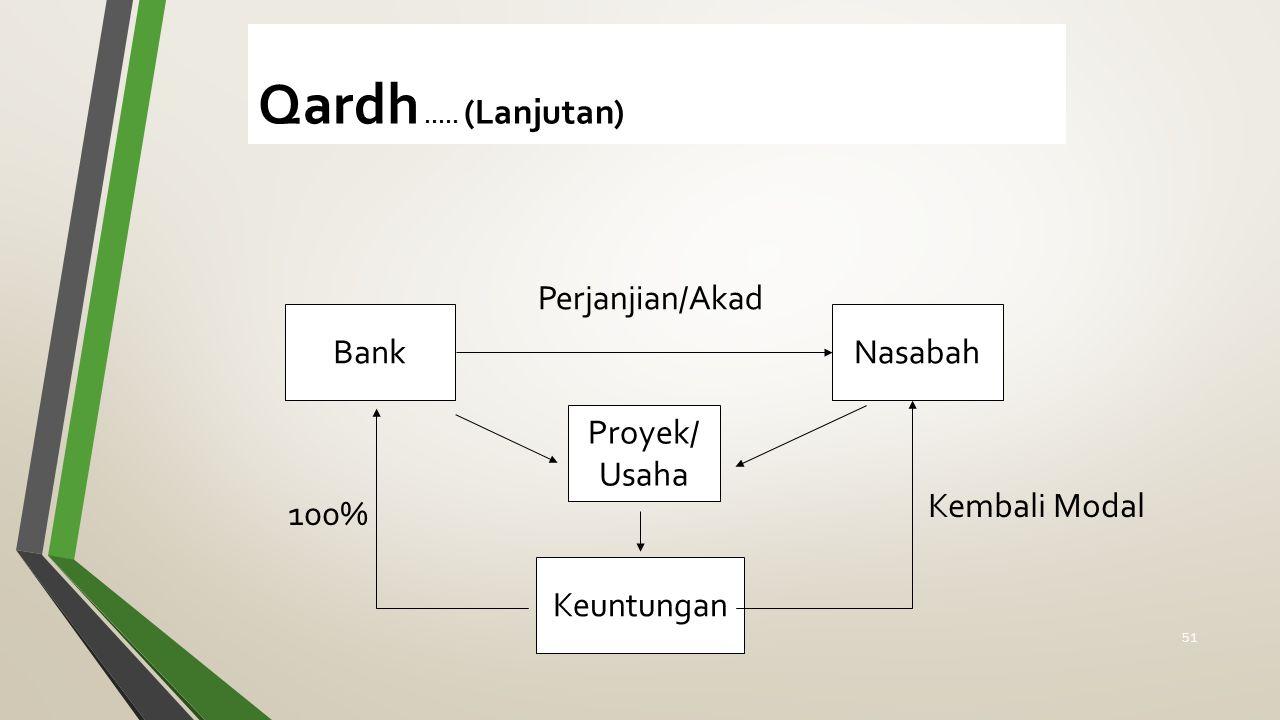 Qardh ..... (Lanjutan) Perjanjian/Akad Bank Nasabah Proyek/ Usaha