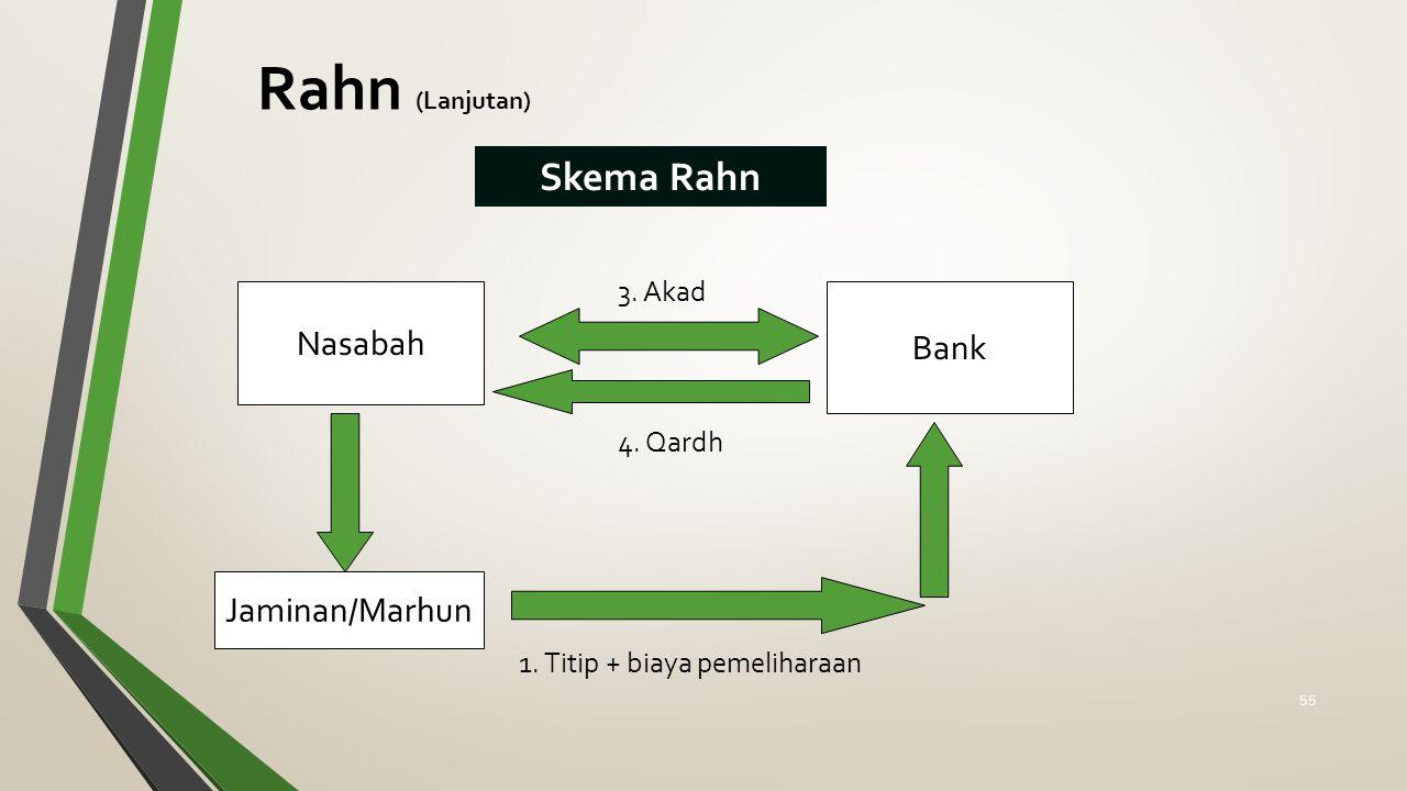 Rahn (Lanjutan) Skema Rahn Nasabah Bank Jaminan/Marhun 3. Akad