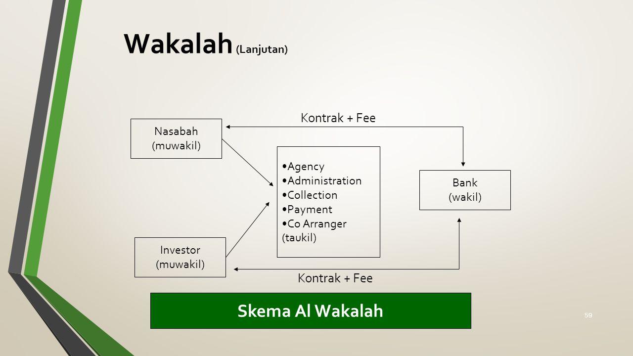 Wakalah (Lanjutan) Skema Al Wakalah Kontrak + Fee Kontrak + Fee