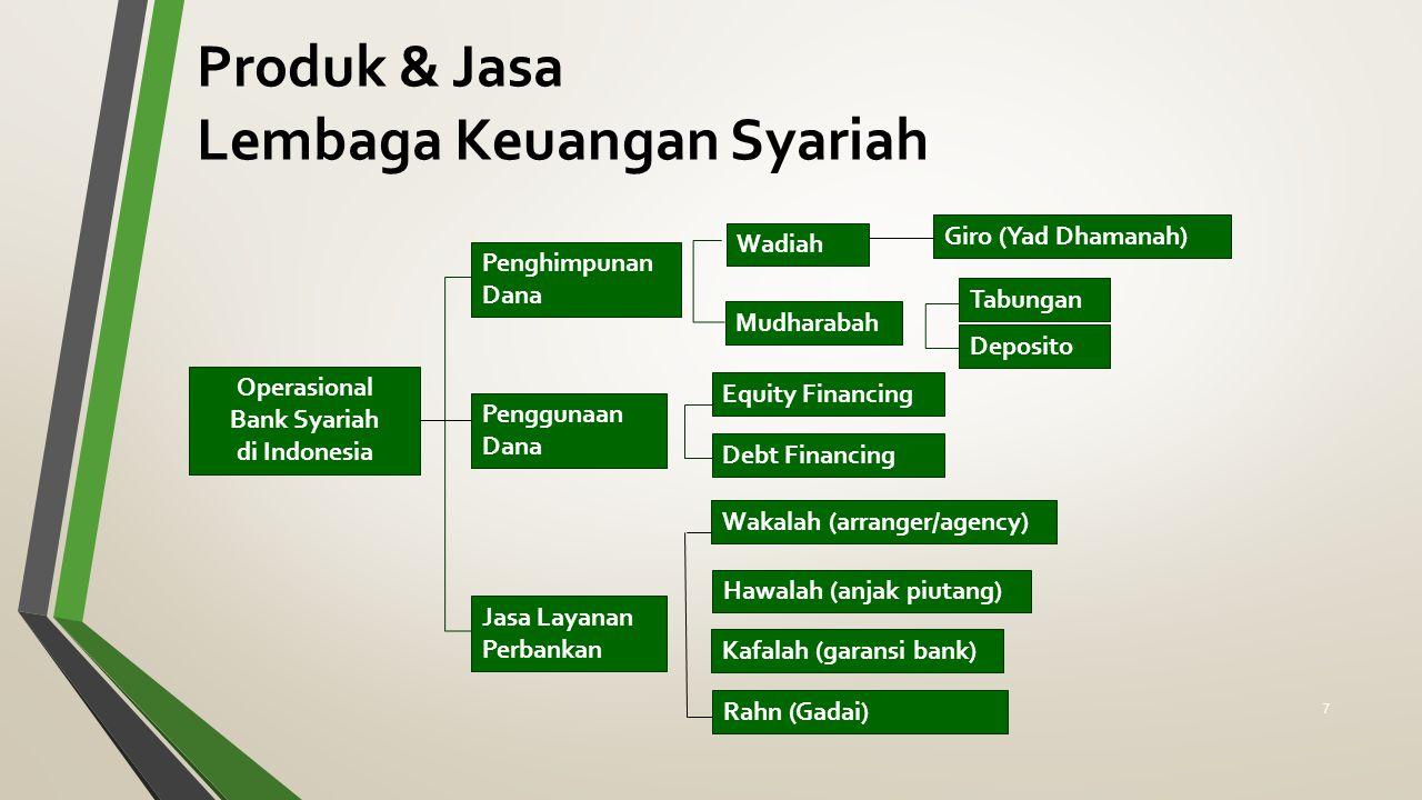 Lembaga Keuangan Syariah