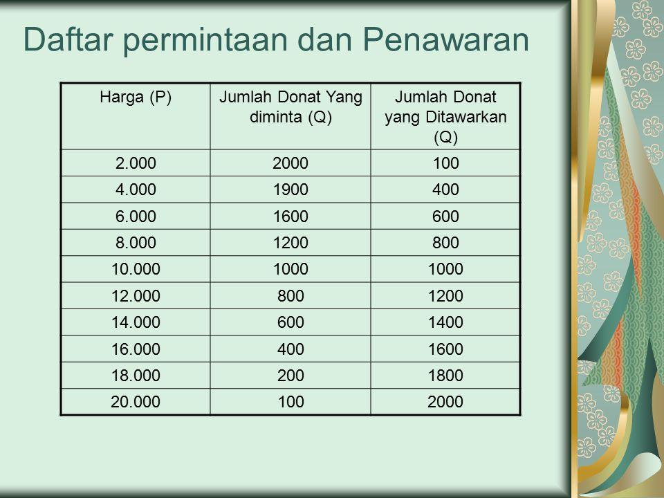 Daftar permintaan dan Penawaran