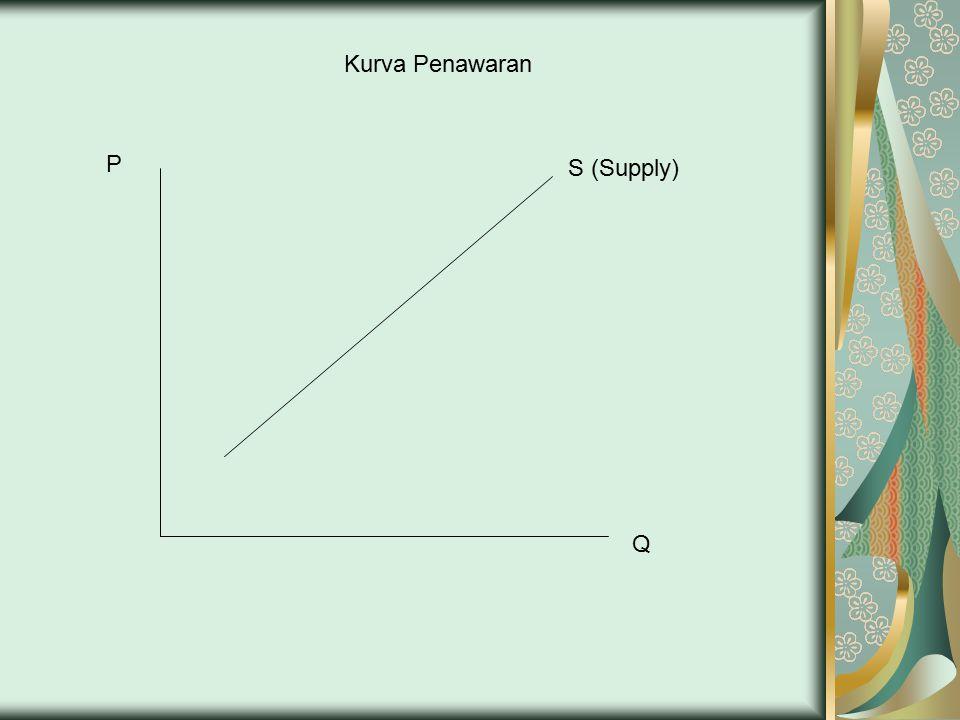 Kurva Penawaran P S (Supply) Q
