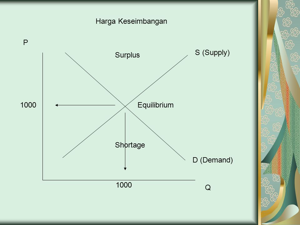 Harga Keseimbangan P S (Supply) Surplus 1000 Equilibrium Shortage D (Demand) 1000 Q