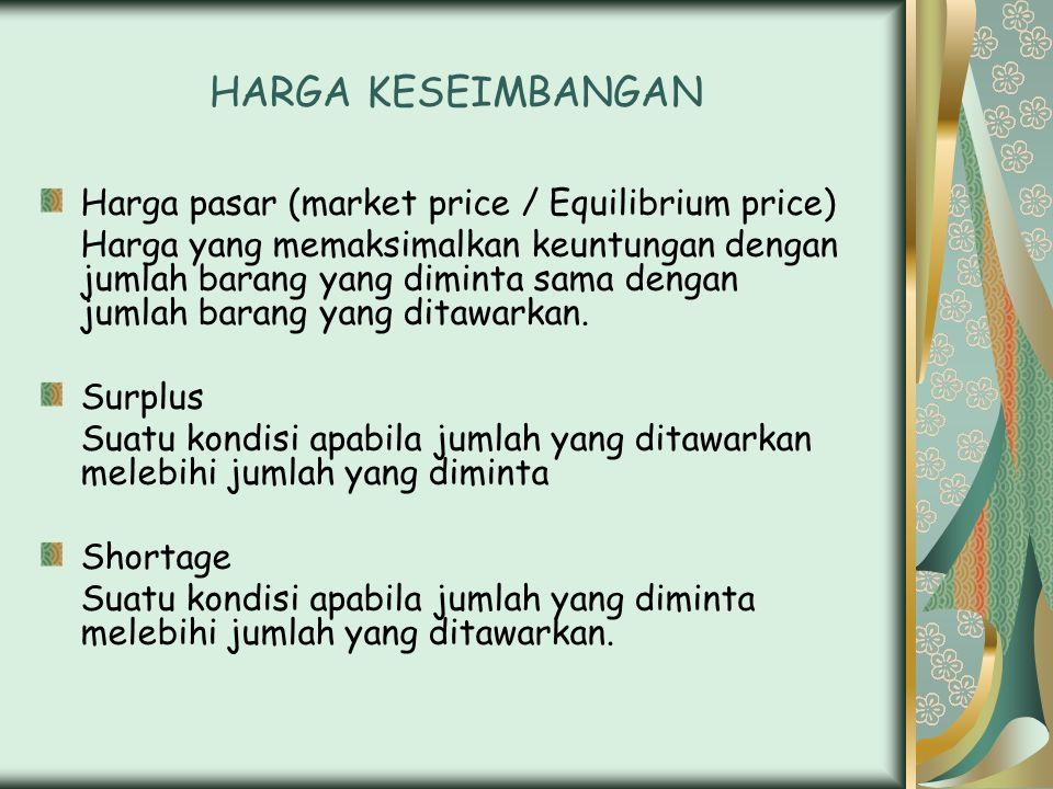 HARGA KESEIMBANGAN Harga pasar (market price / Equilibrium price)
