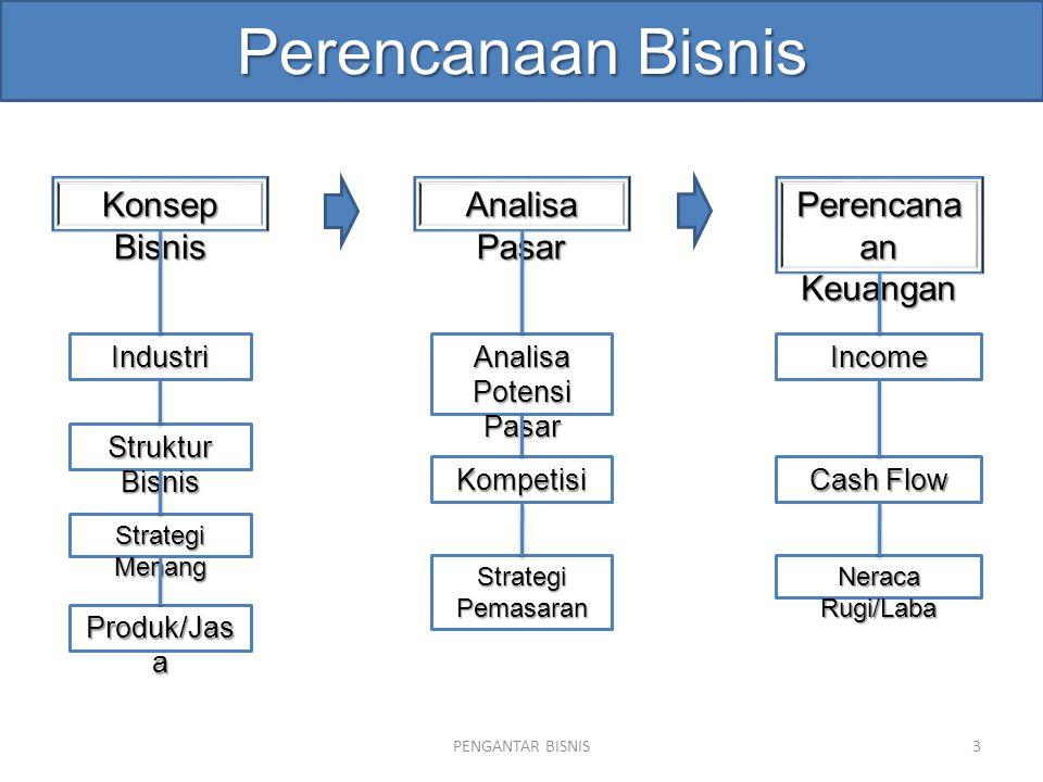 Perencanaan Bisnis Konsep Bisnis Analisa Pasar Perencanaan Keuangan