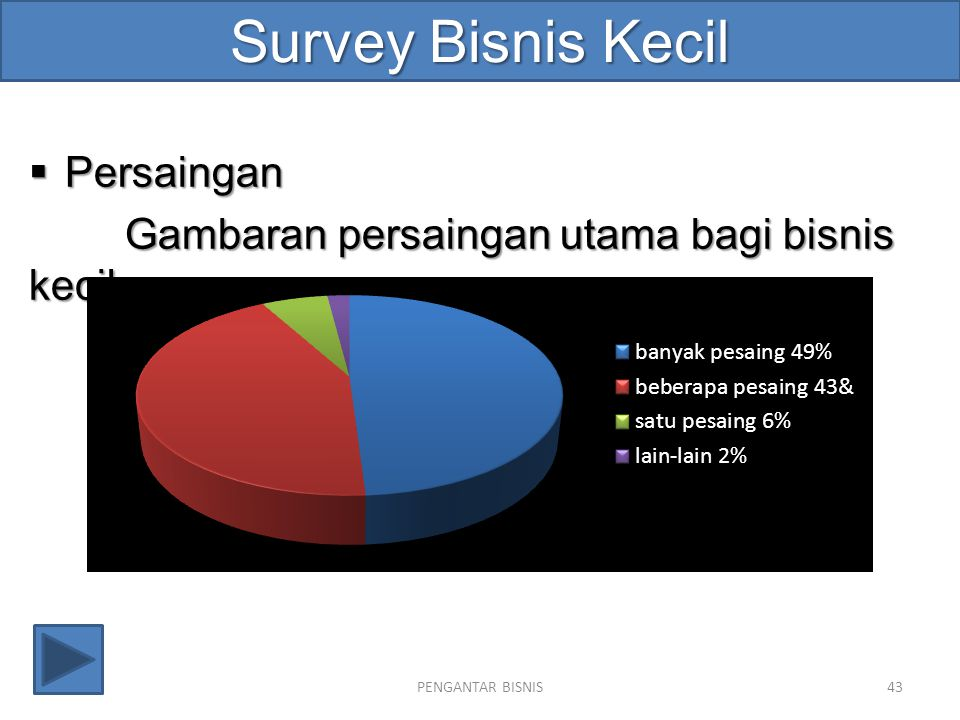 Survey Bisnis Kecil Persaingan
