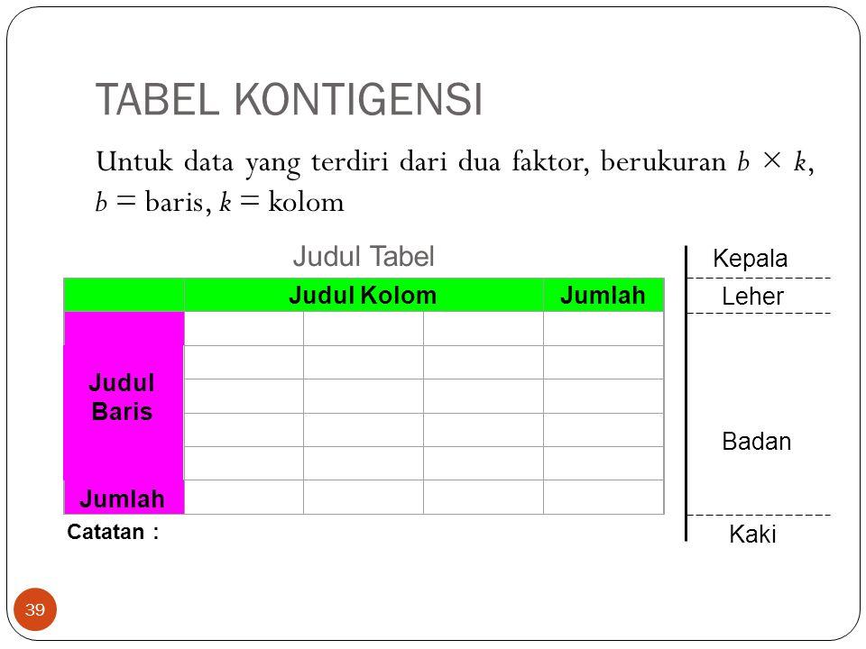 TABEL KONTIGENSI Untuk data yang terdiri dari dua faktor, berukuran b × k, b = baris, k = kolom.
