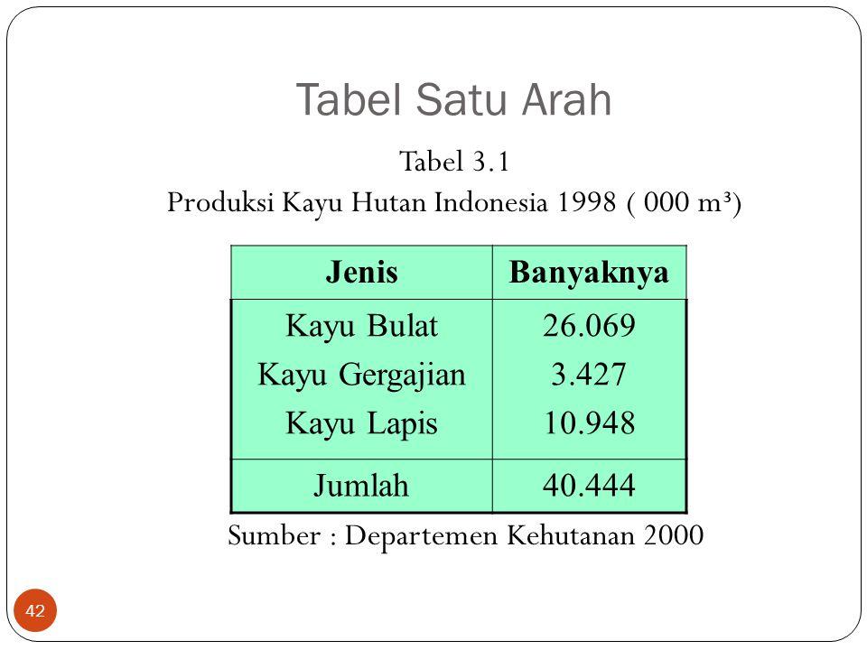 Tabel Satu Arah Tabel 3.1 Produksi Kayu Hutan Indonesia 1998 ( 000 m³) Sumber : Departemen Kehutanan 2000