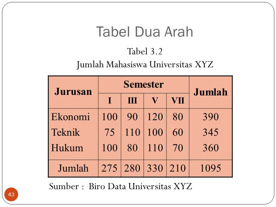 Jumlah Mahasiswa Universitas XYZ