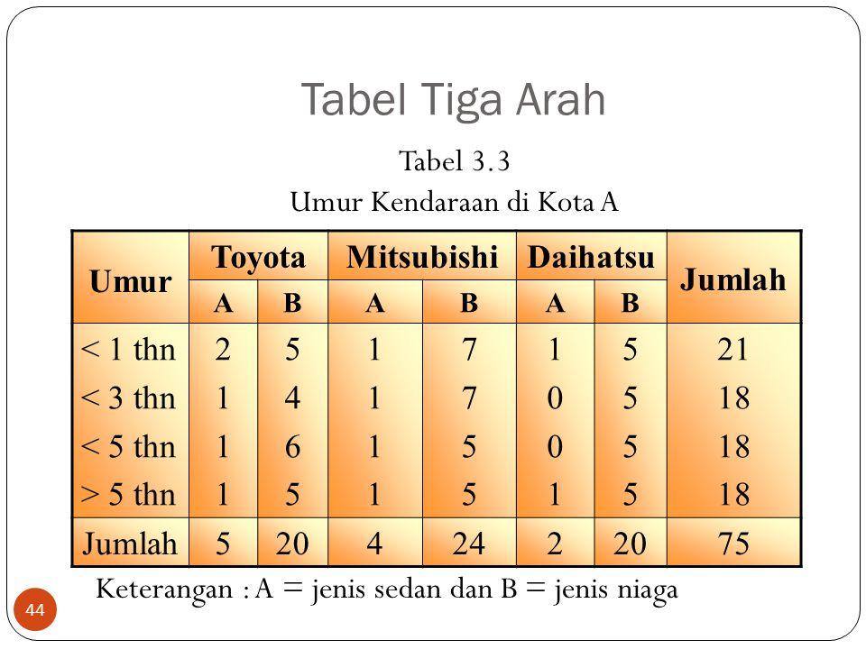Tabel Tiga Arah Tabel 3.3 Umur Kendaraan di Kota A Keterangan : A = jenis sedan dan B = jenis niaga
