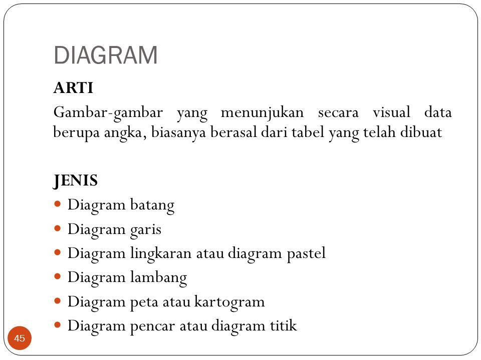 DIAGRAM ARTI. Gambar-gambar yang menunjukan secara visual data berupa angka, biasanya berasal dari tabel yang telah dibuat.