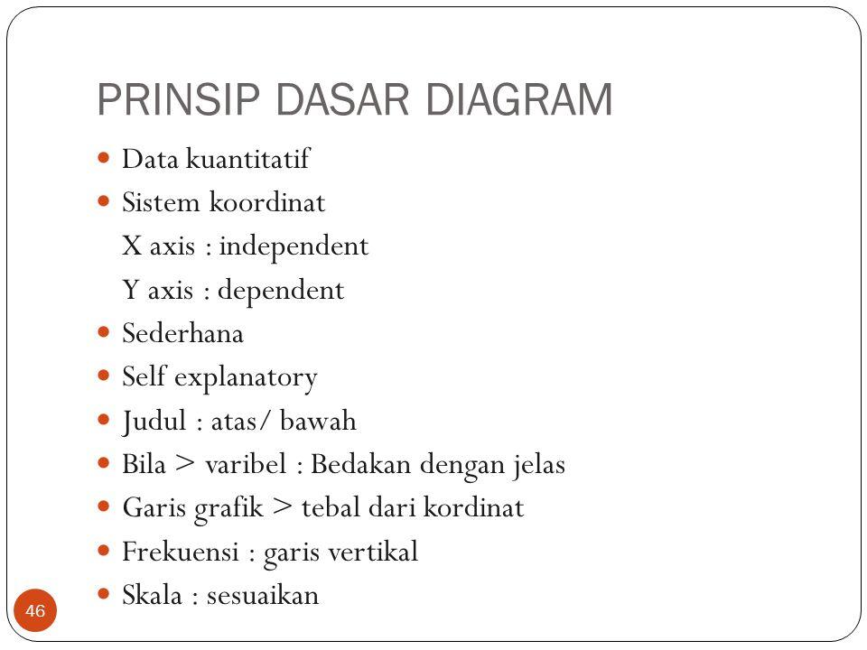 PRINSIP DASAR DIAGRAM Data kuantitatif Sistem koordinat