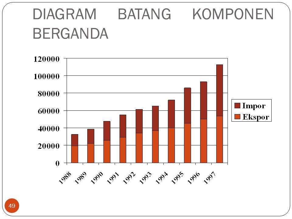 DIAGRAM BATANG KOMPONEN BERGANDA