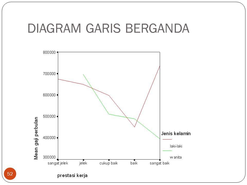 DIAGRAM GARIS BERGANDA