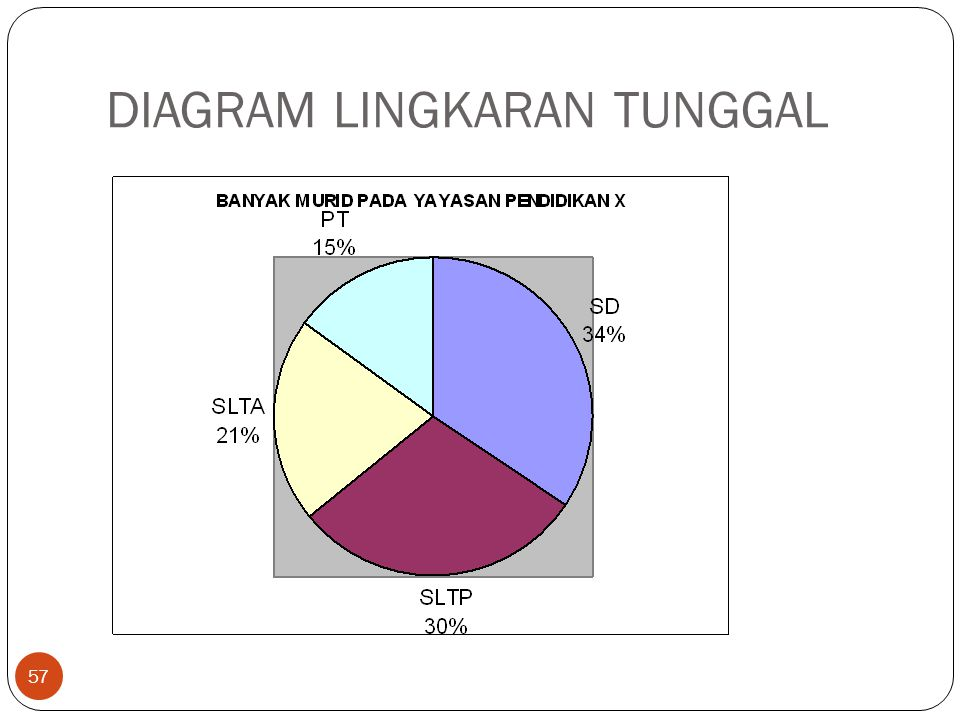 DIAGRAM LINGKARAN TUNGGAL