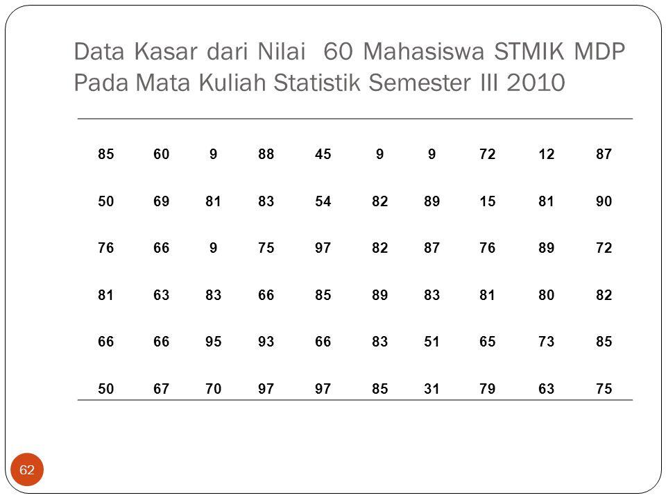 Data Kasar dari Nilai 60 Mahasiswa STMIK MDP Pada Mata Kuliah Statistik Semester III 2010