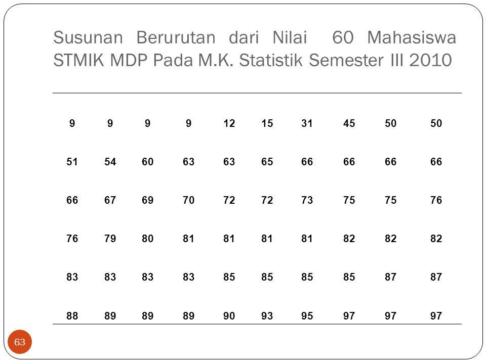 Susunan Berurutan dari Nilai 60 Mahasiswa STMIK MDP Pada M. K