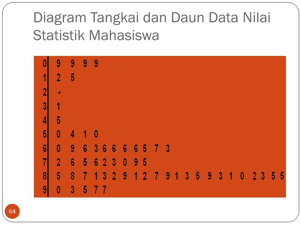 Diagram Tangkai dan Daun Data Nilai Statistik Mahasiswa