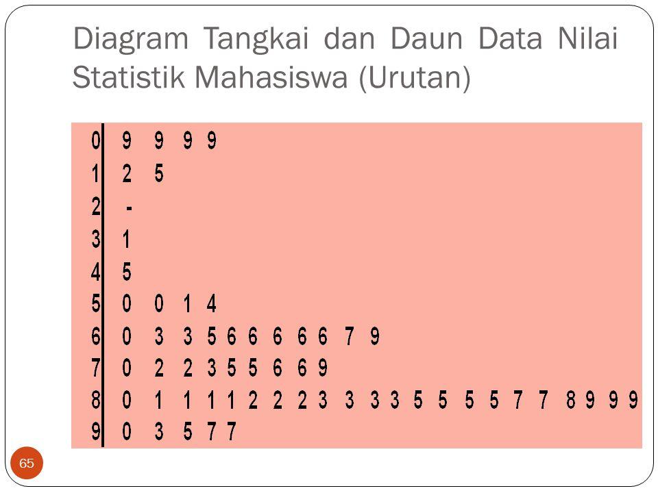 Diagram Tangkai dan Daun Data Nilai Statistik Mahasiswa (Urutan)