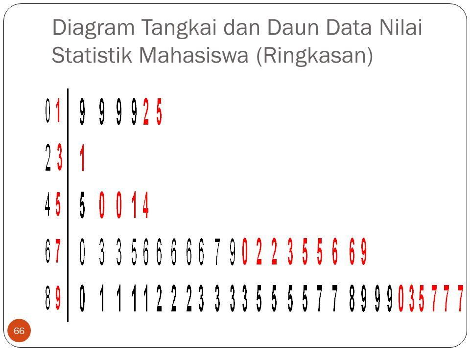 Diagram Tangkai dan Daun Data Nilai Statistik Mahasiswa (Ringkasan)