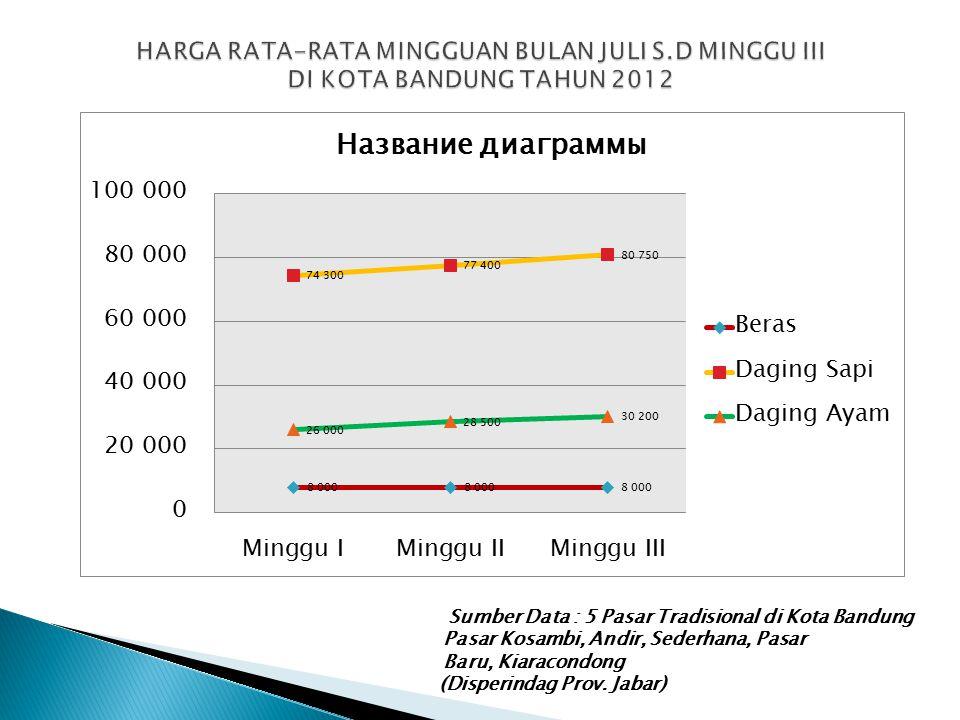 Sumber Data : 5 Pasar Tradisional di Kota Bandung