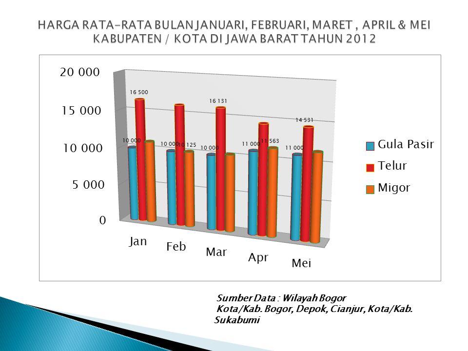 HARGA RATA-RATA BULAN JANUARI, FEBRUARI, MARET , APRIL & MEI KABUPATEN / KOTA DI JAWA BARAT TAHUN 2012