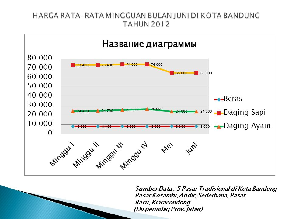 HARGA RATA-RATA MINGGUAN BULAN JUNI DI KOTA BANDUNG TAHUN 2012