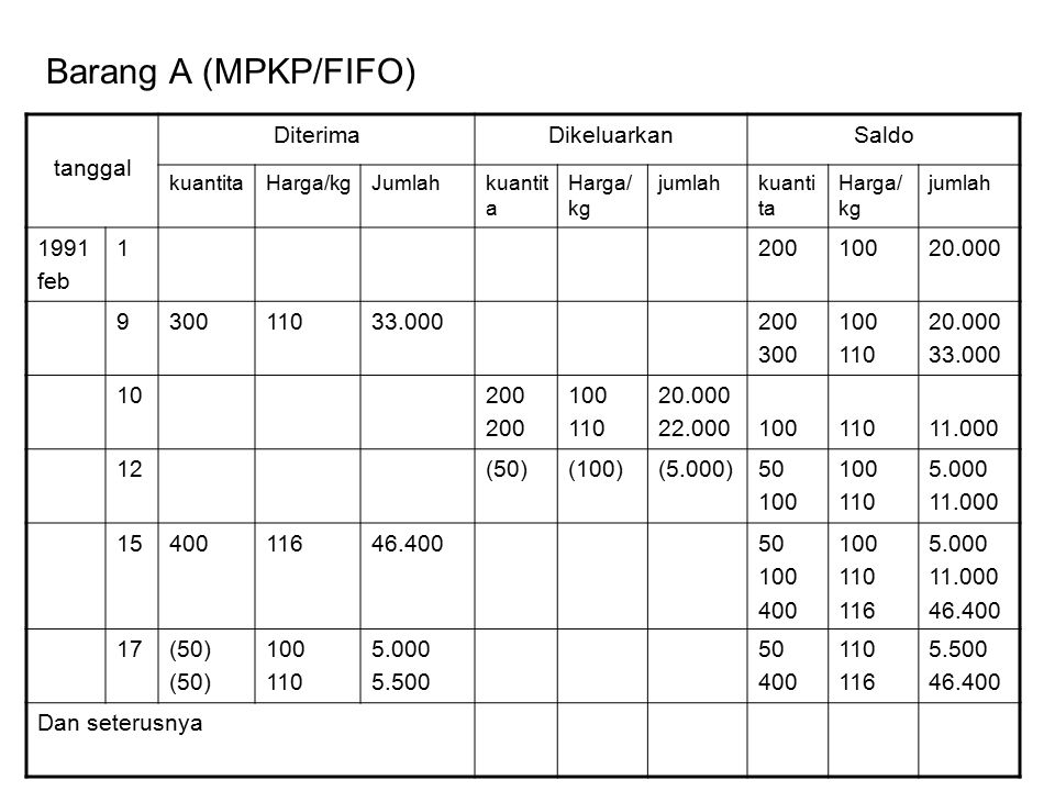 Barang A (MPKP/FIFO) tanggal Diterima Dikeluarkan Saldo 1991 feb 1 200