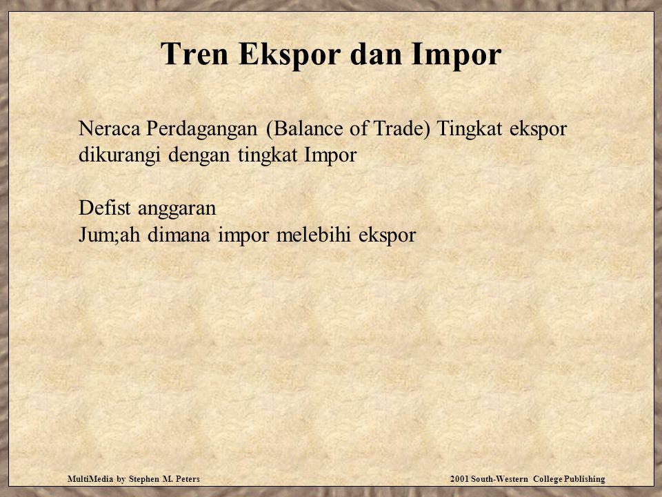 Tren Ekspor dan Impor Neraca Perdagangan (Balance of Trade) Tingkat ekspor dikurangi dengan tingkat Impor.