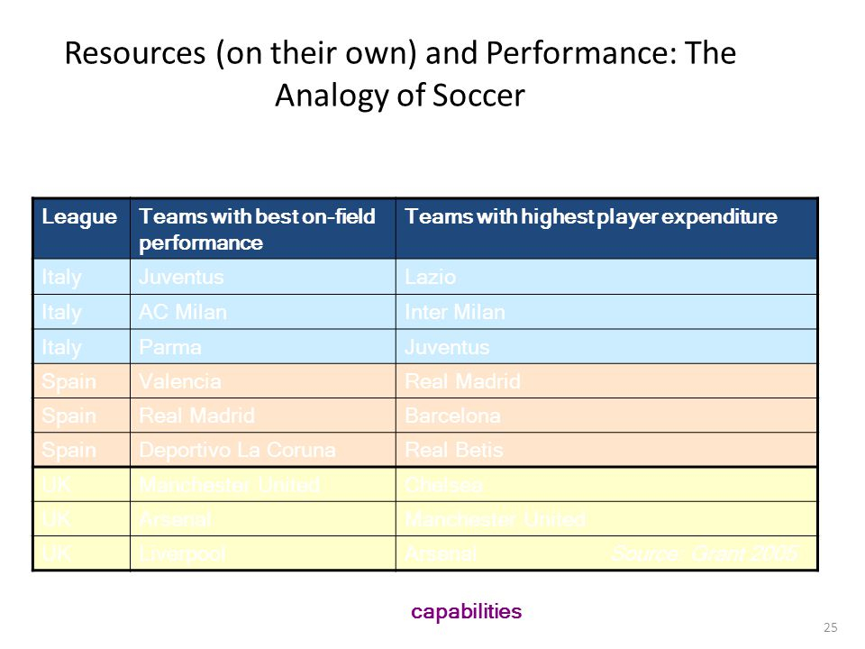 Resources (on their own) and Performance: The Analogy of Soccer