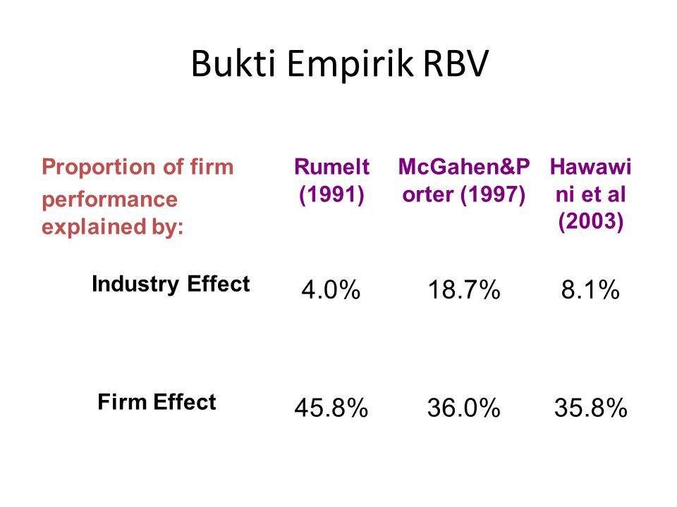 Bukti Empirik RBV 4.0% 18.7% 8.1% 45.8% 36.0% 35.8% Proportion of firm