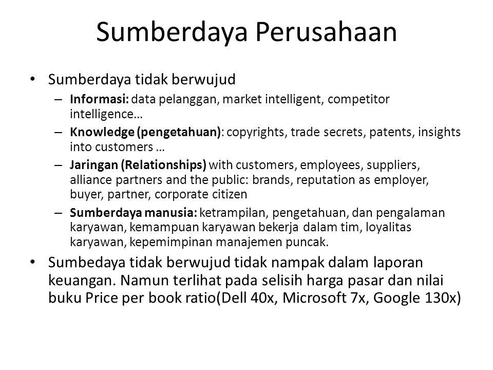 Sumberdaya Perusahaan