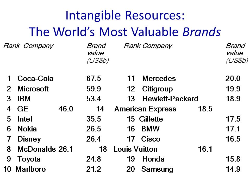Intangible Resources: The World's Most Valuable Brands