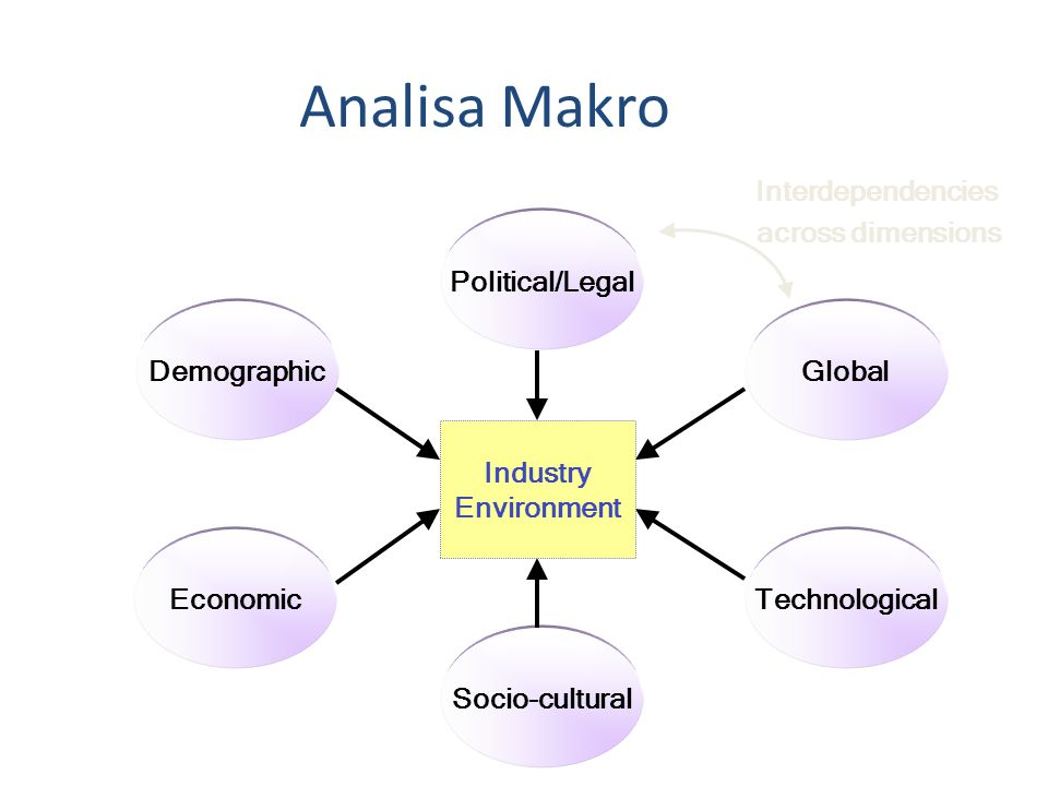 Analisa Makro Interdependencies across dimensions Political/Legal